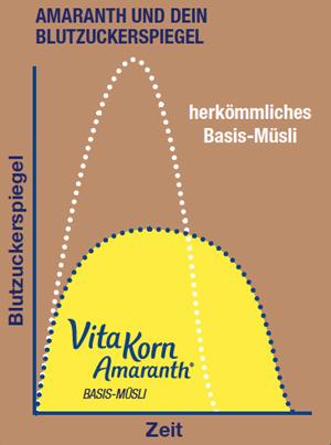 Wirkung von Amaranth auf den Blutzuckerspiegel