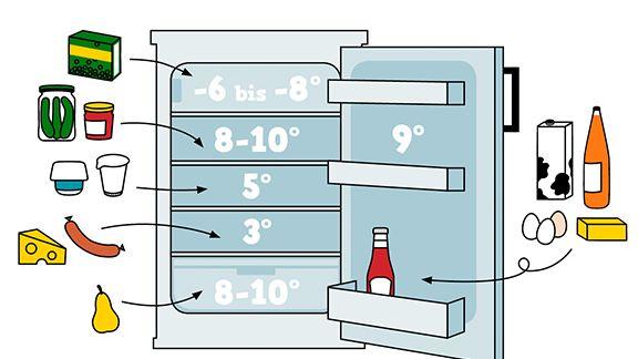 lebensmittel richtig lagern eat smarter. Black Bedroom Furniture Sets. Home Design Ideas