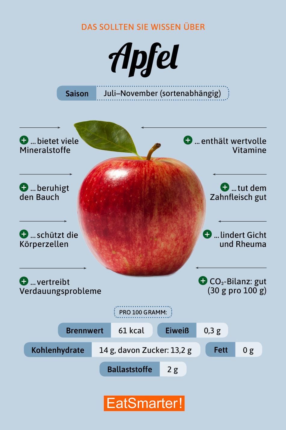 Sind äpfel Gesund