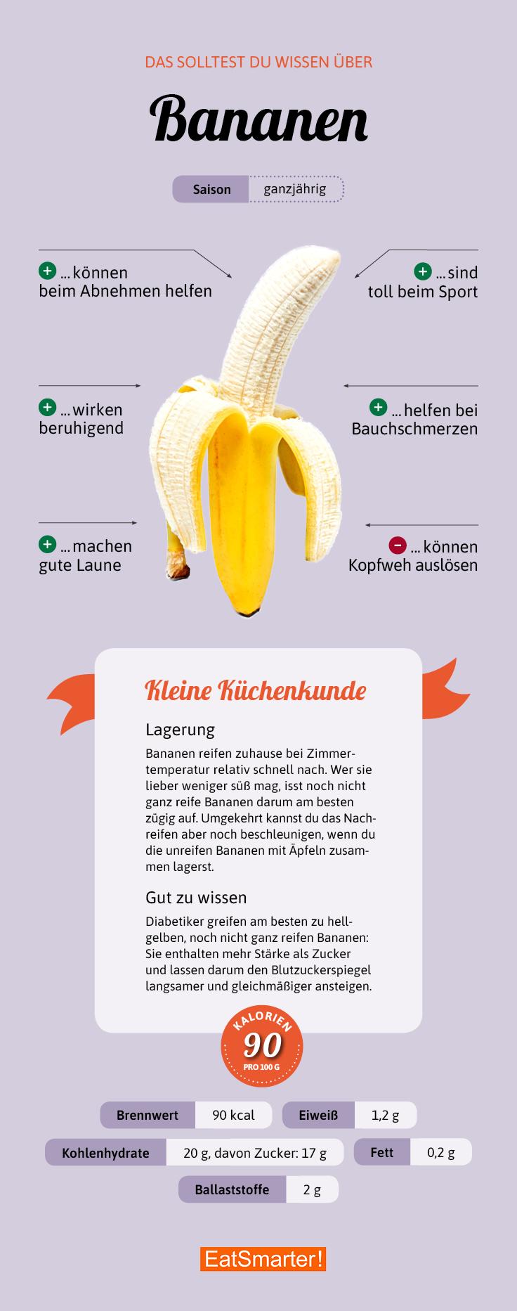 Bananen Infografik