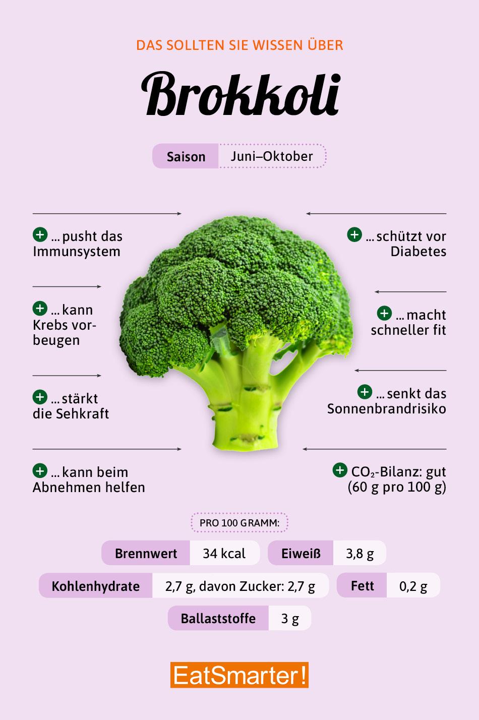 Warenkunde Brokkoli