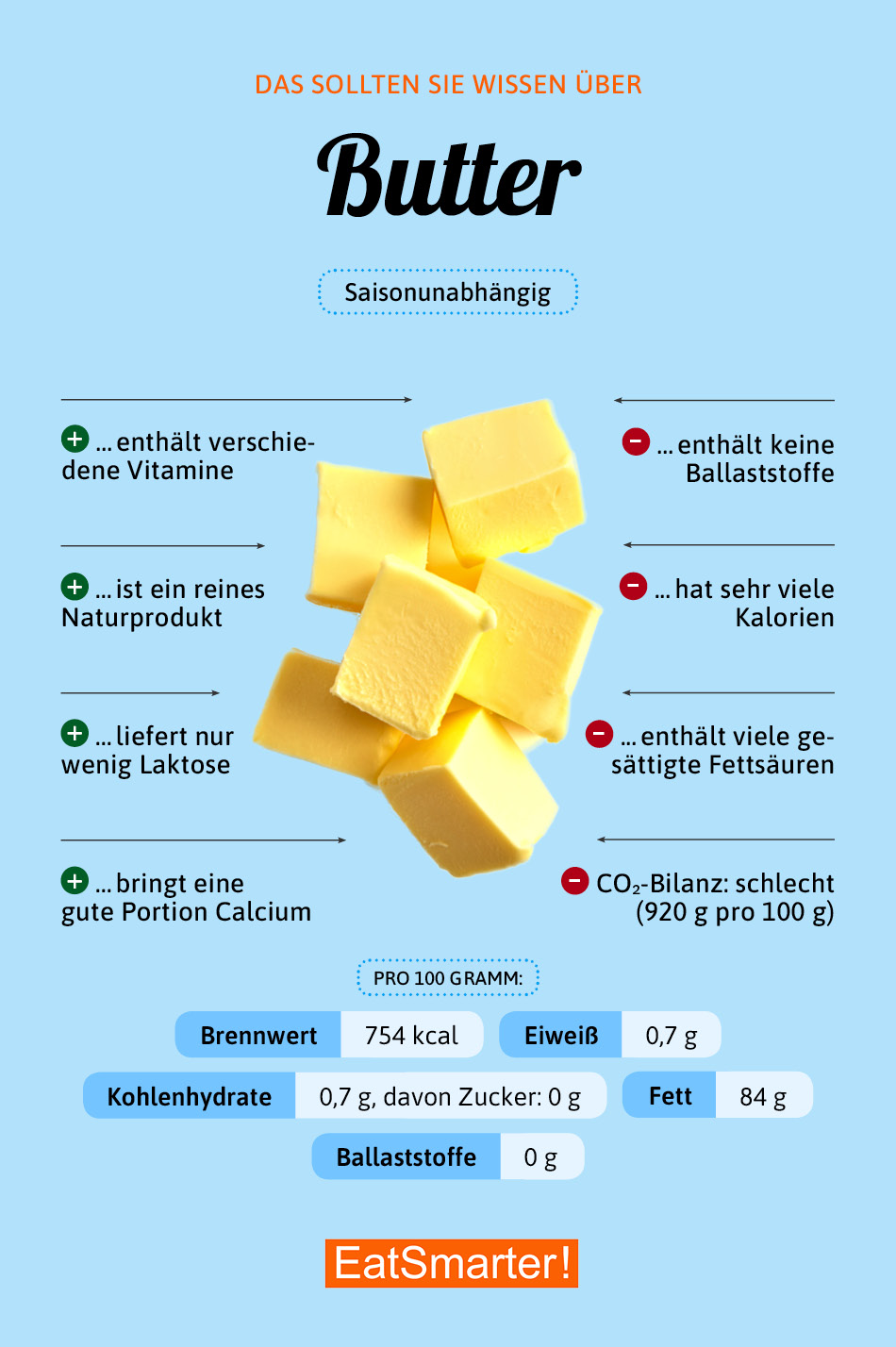 Warenkunde Butter