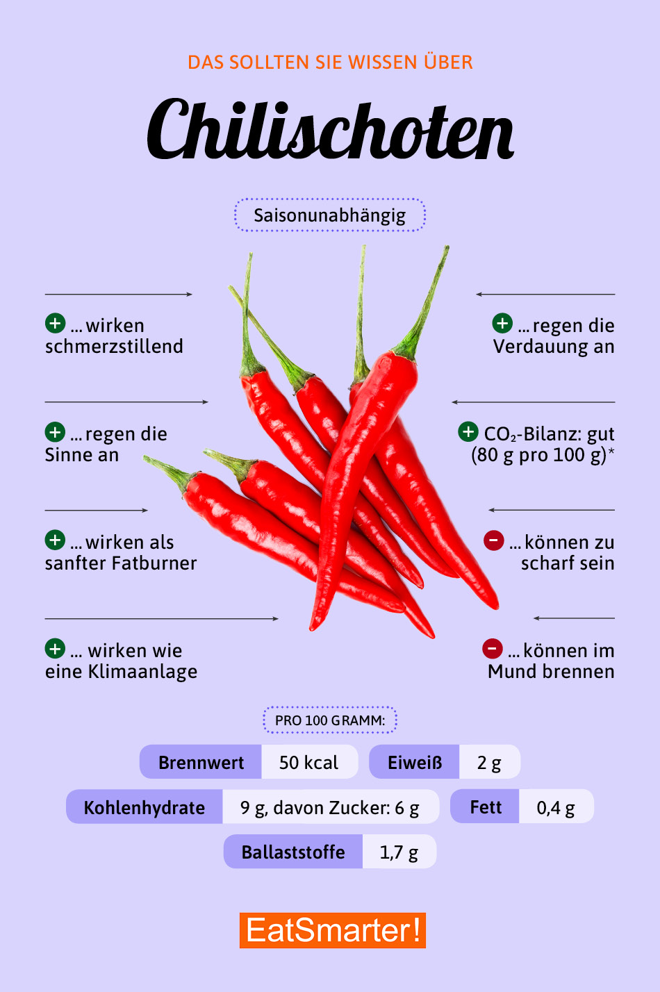 Infografik Chilischoten