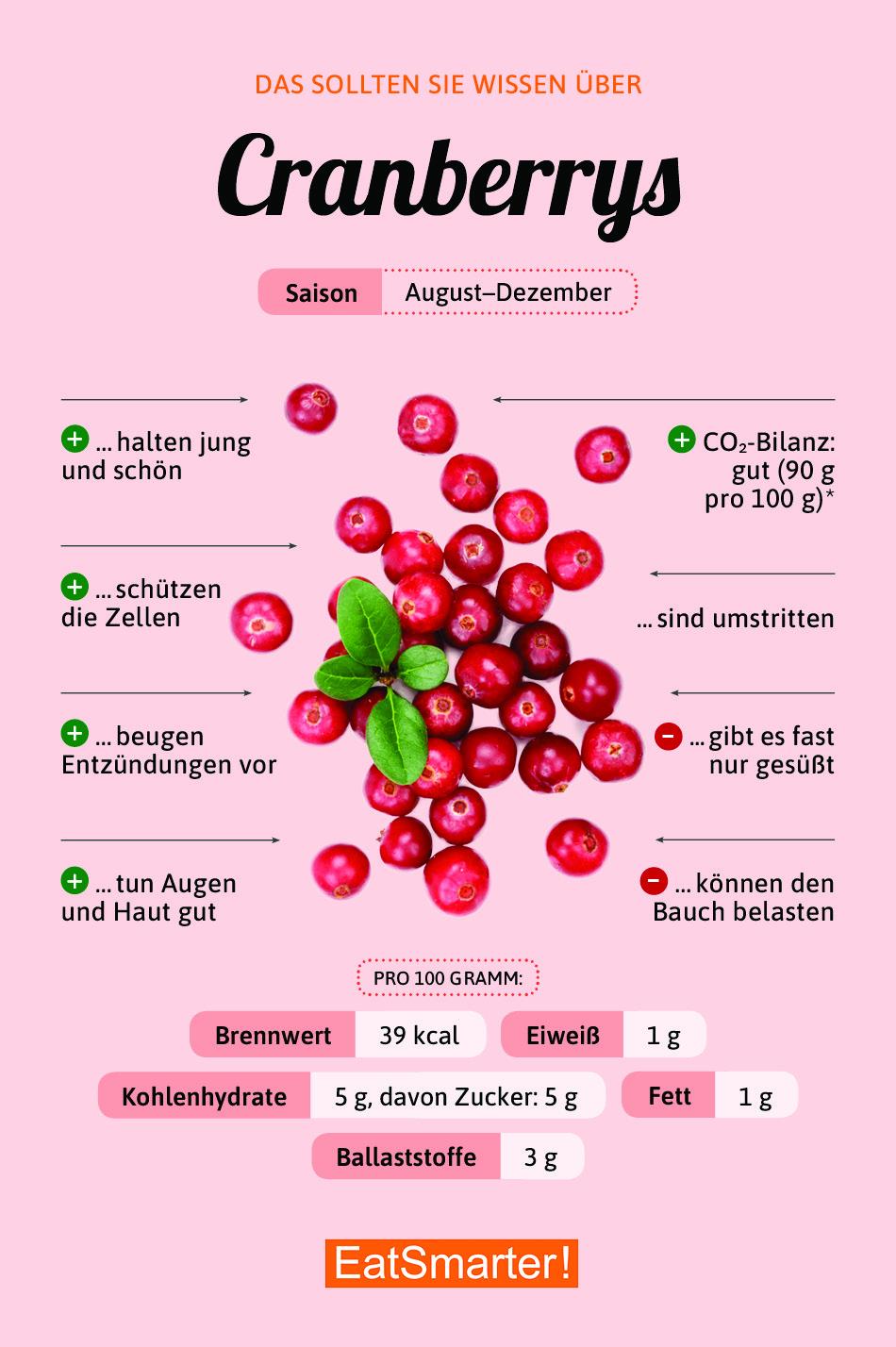Infografik Cranberrys