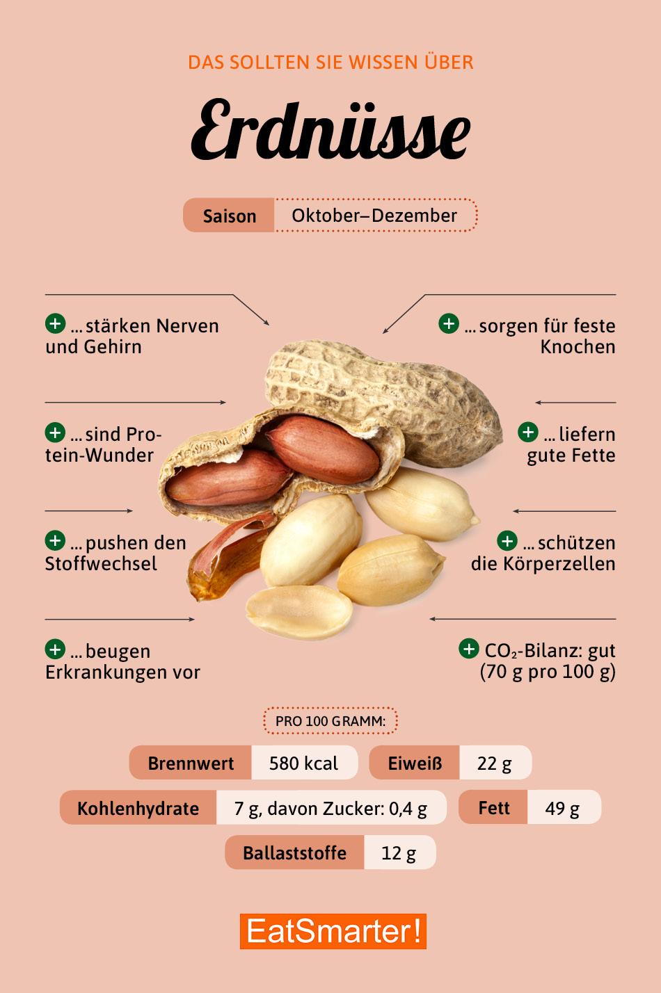 Infografik Erdnüsse