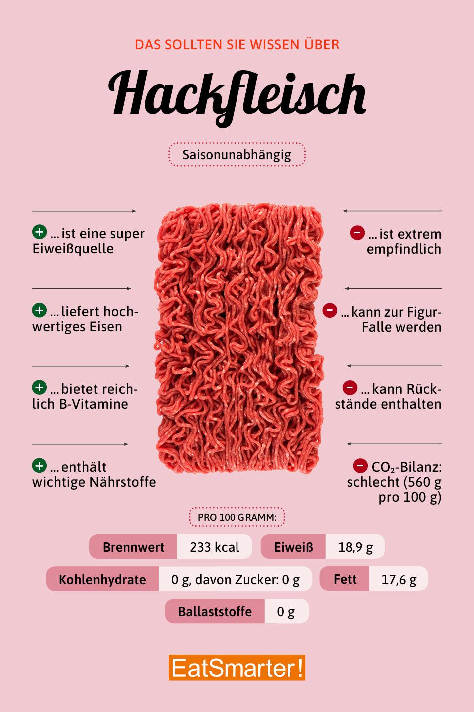 Verfärbt hackfleisch Graue Verfärbung