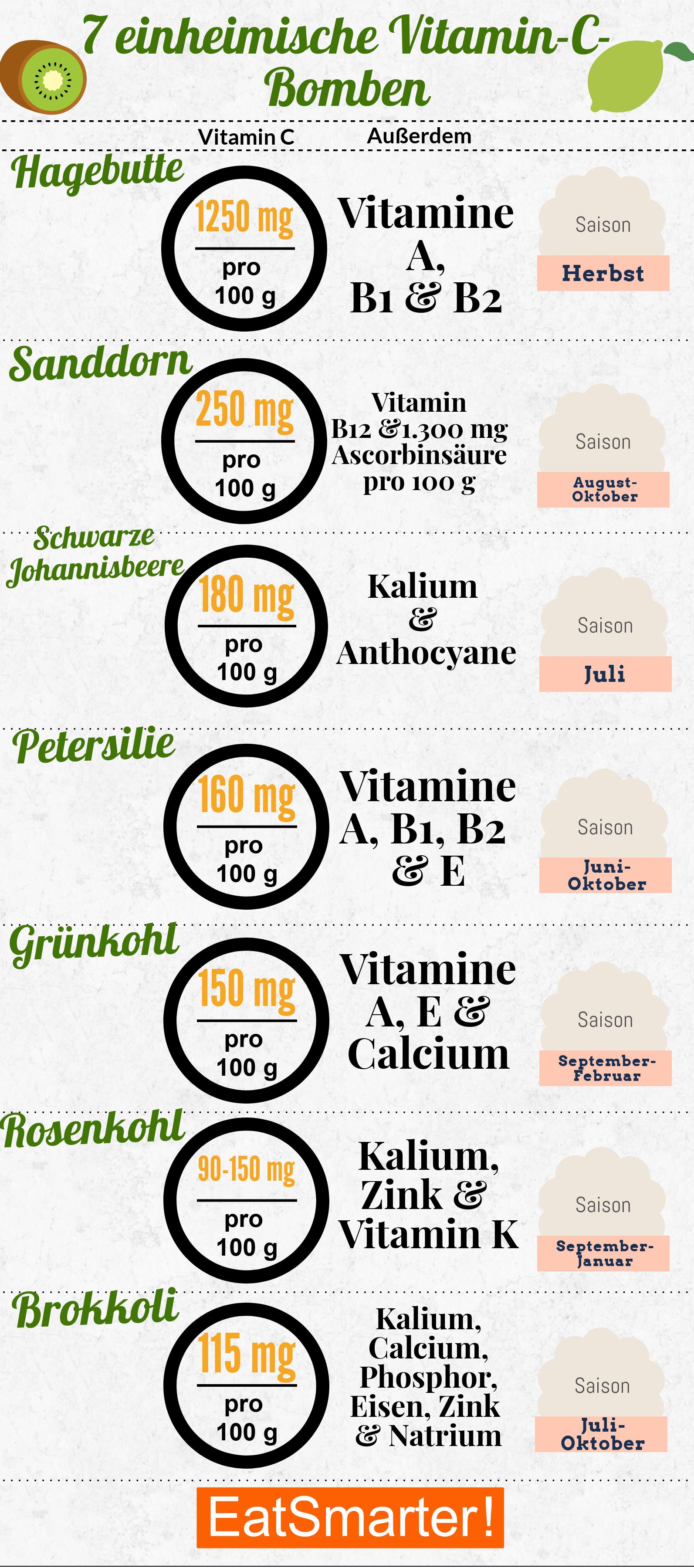 Die 8 größten einheimischen Vitamin-C-Bomben  EAT SMARTER