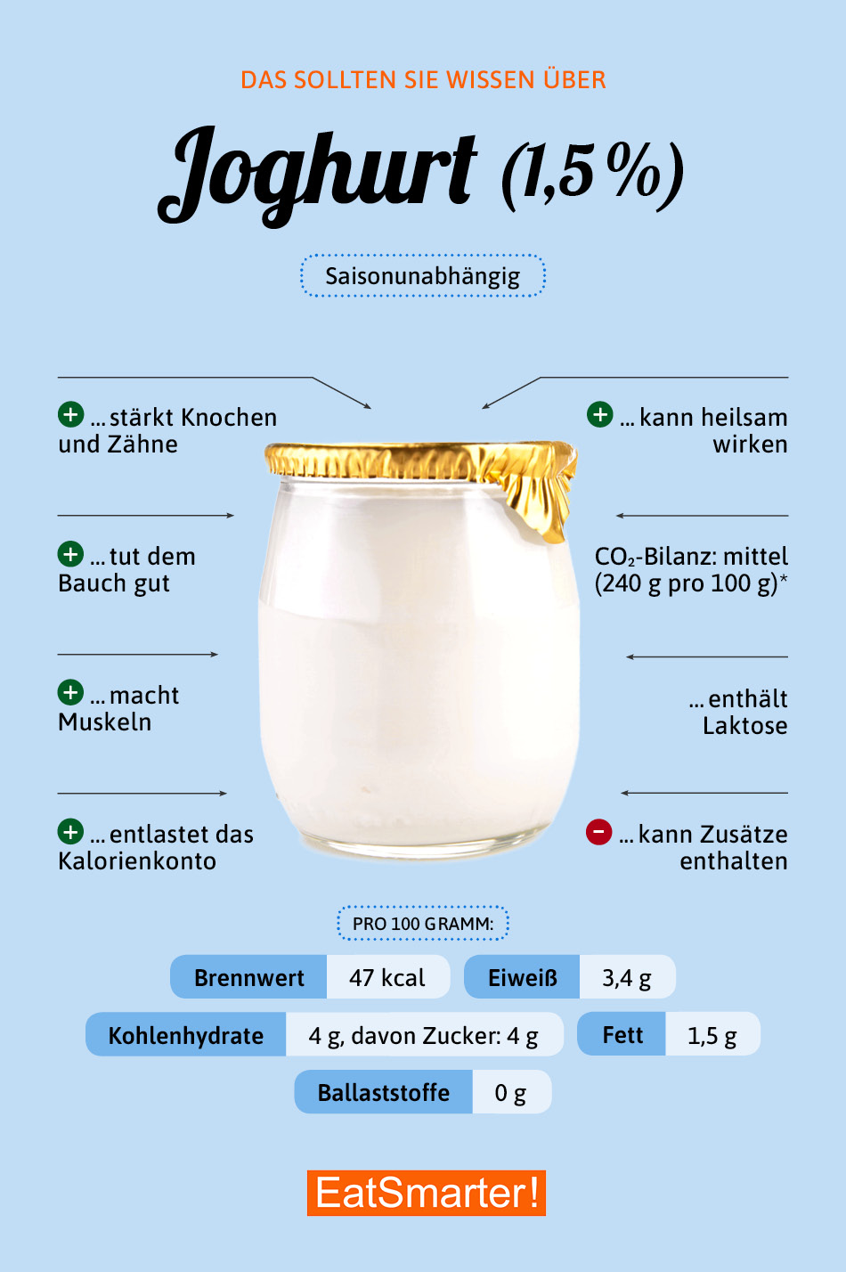Infografik Joghurt 1,5%