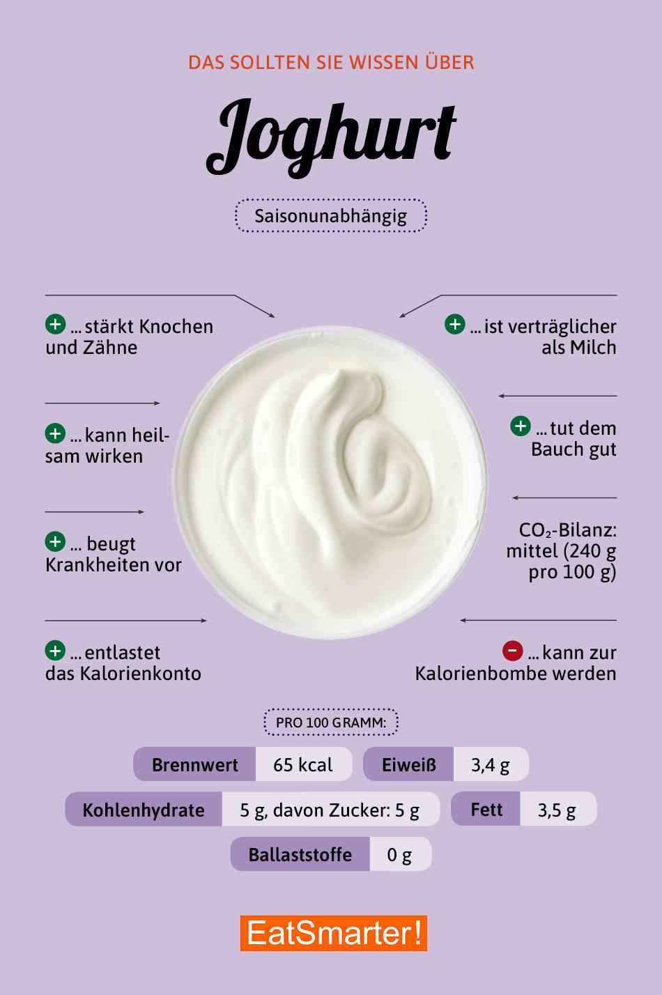 Infografik Joghurt