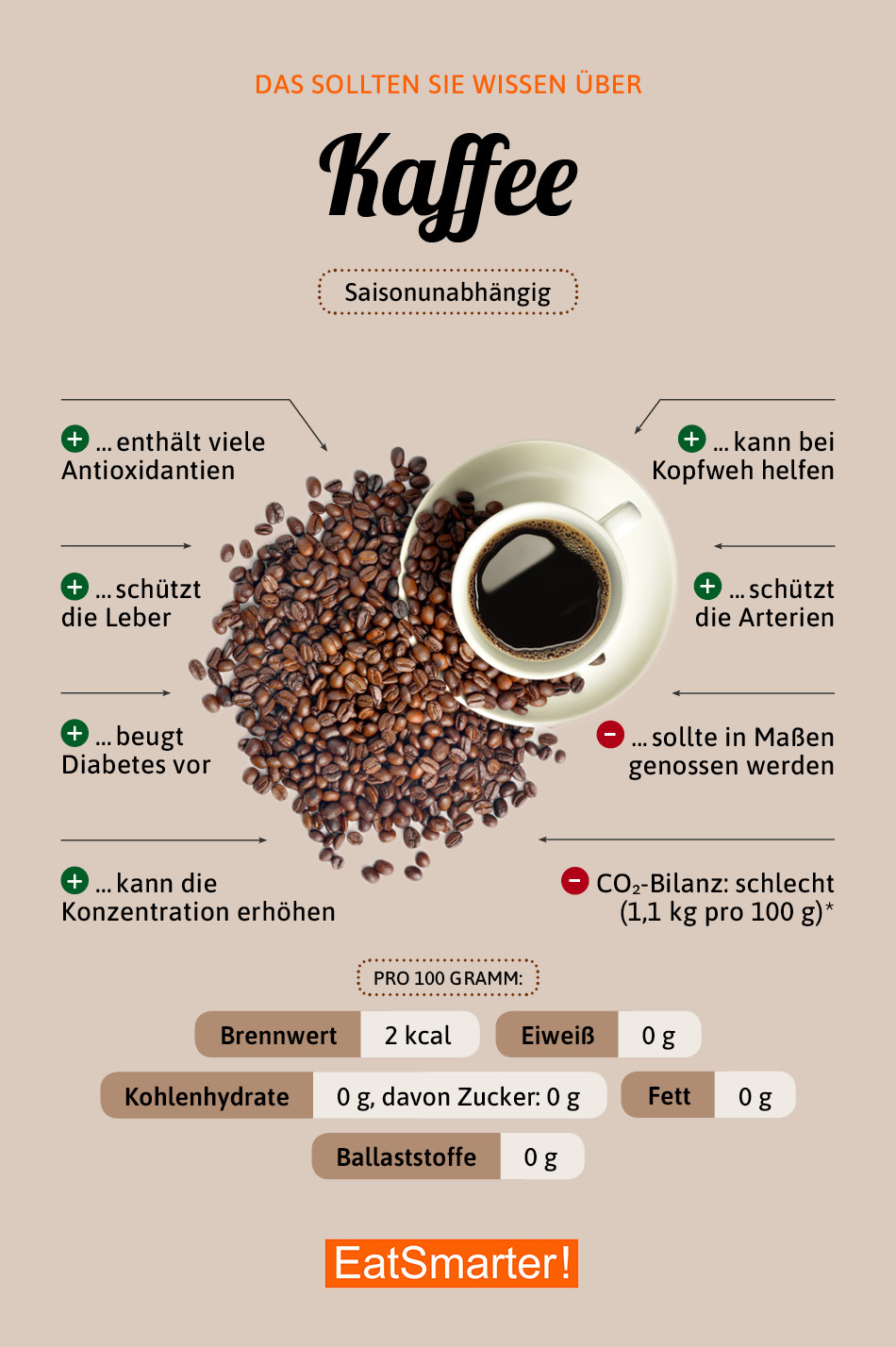 Warenkunde Kaffee Infografik