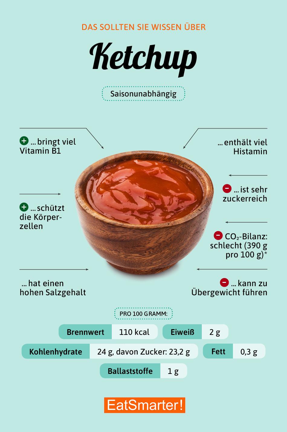 Infografik Ketchup