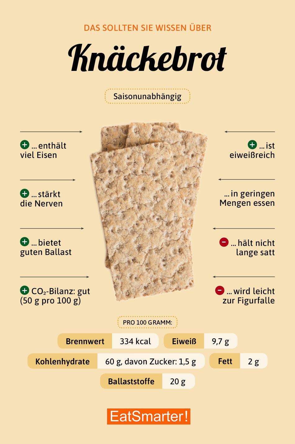 Infografik Knäckebrot
