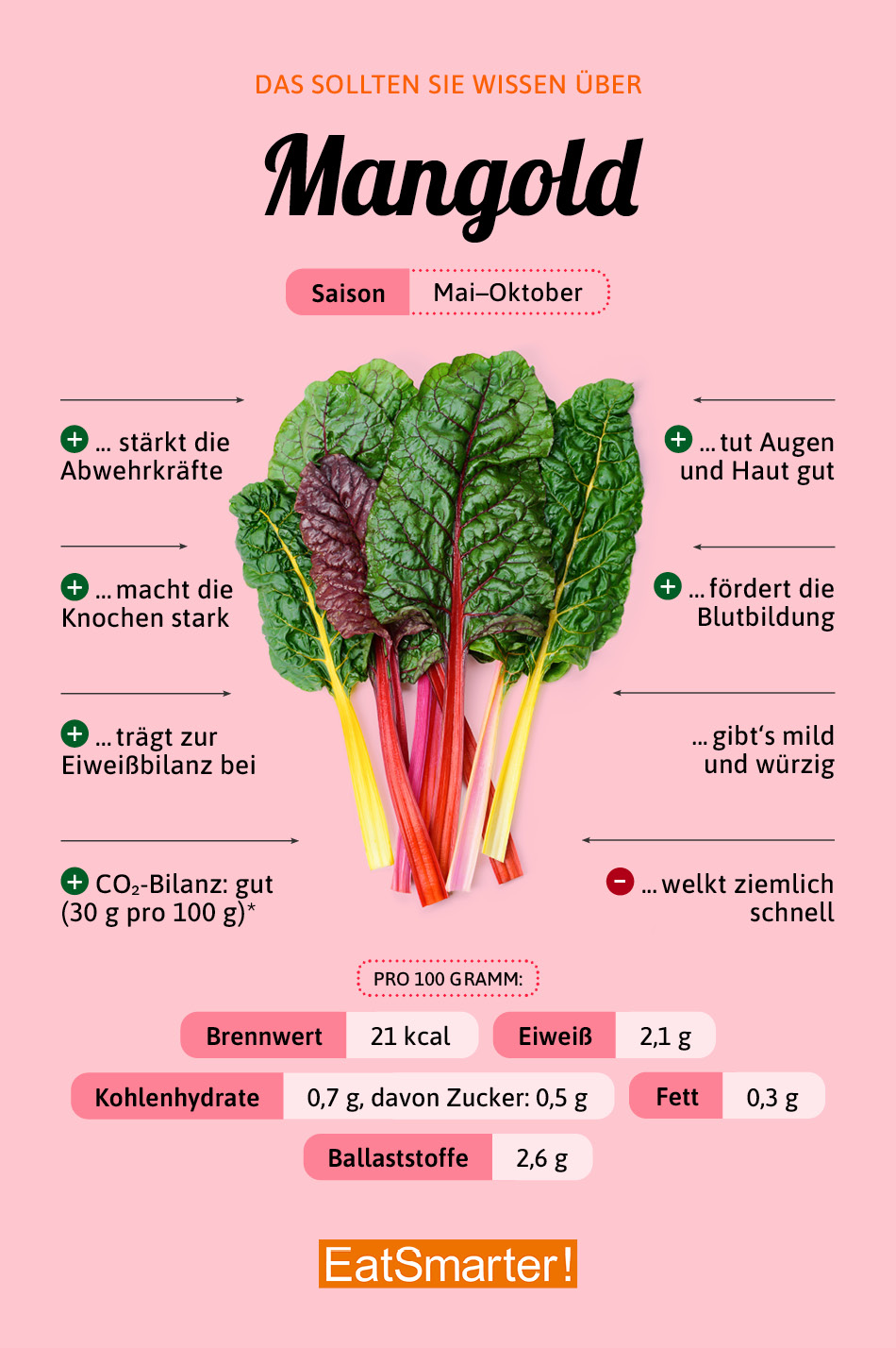 Infografik Warenkunde Mangold