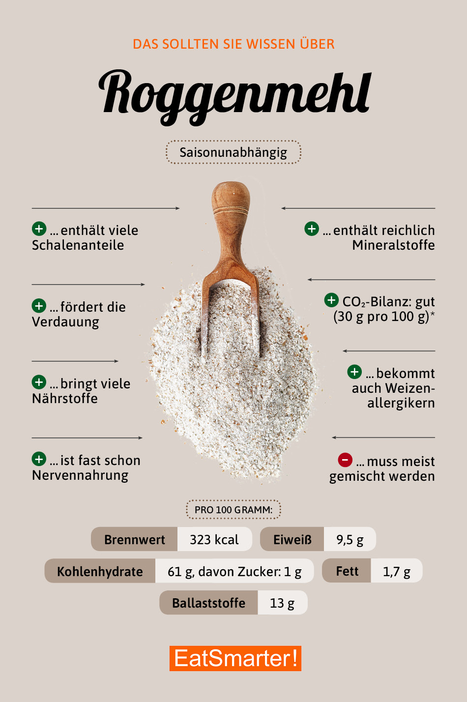 Infografik Roggenmehl