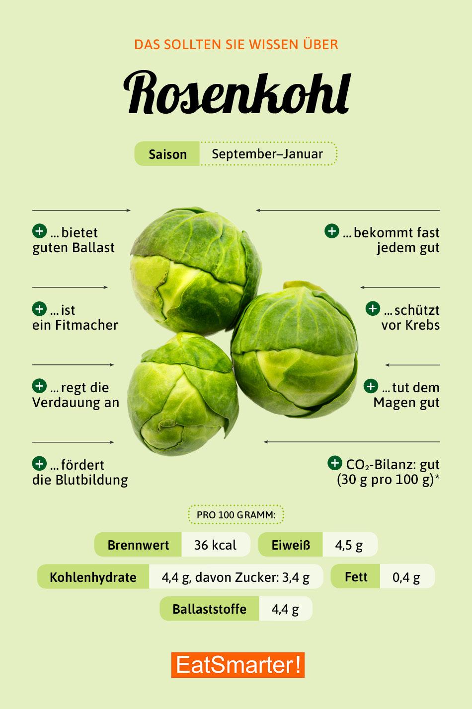 Infografik Rosenkohl