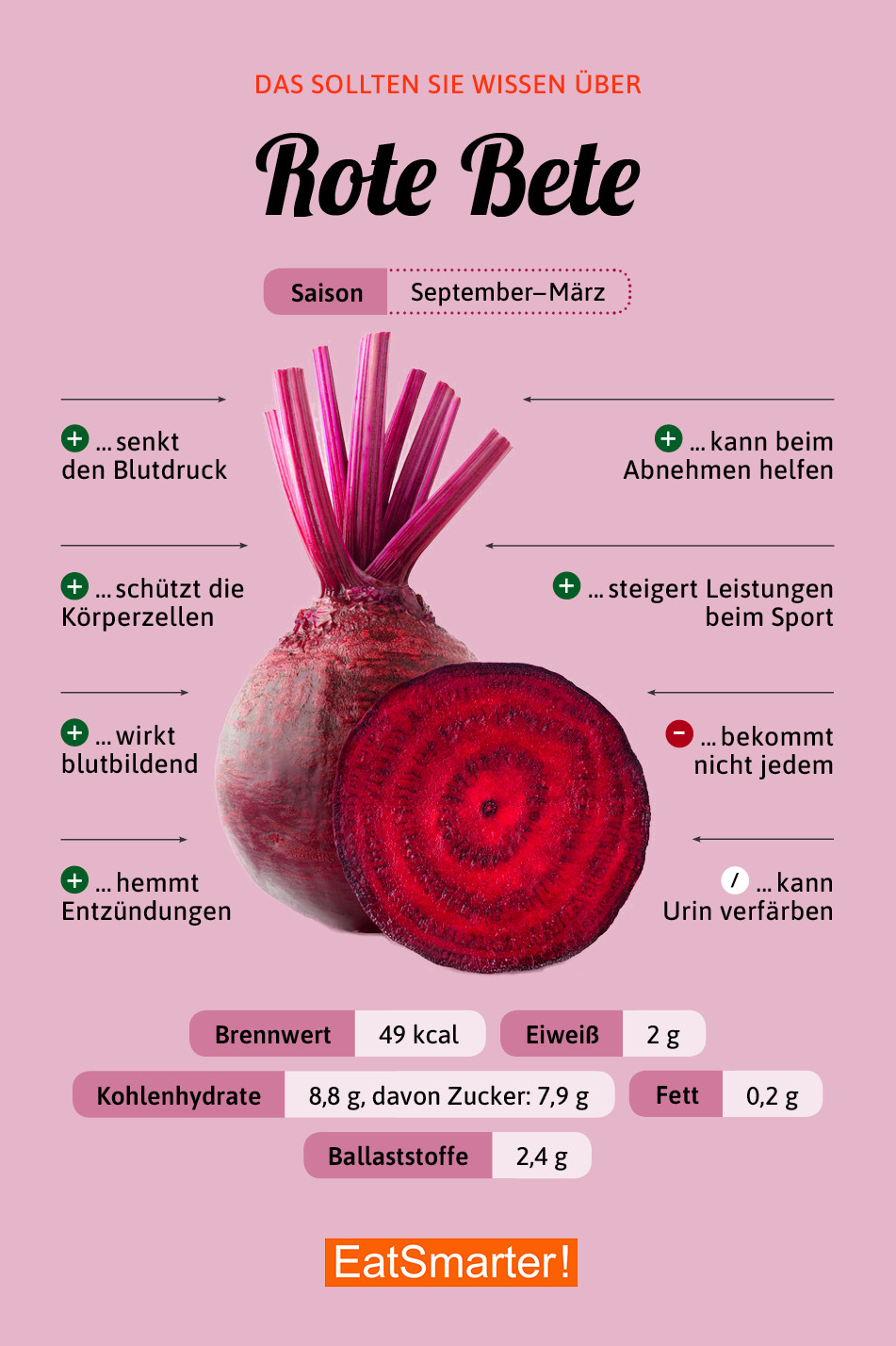 Rote Bete Eat Smarter