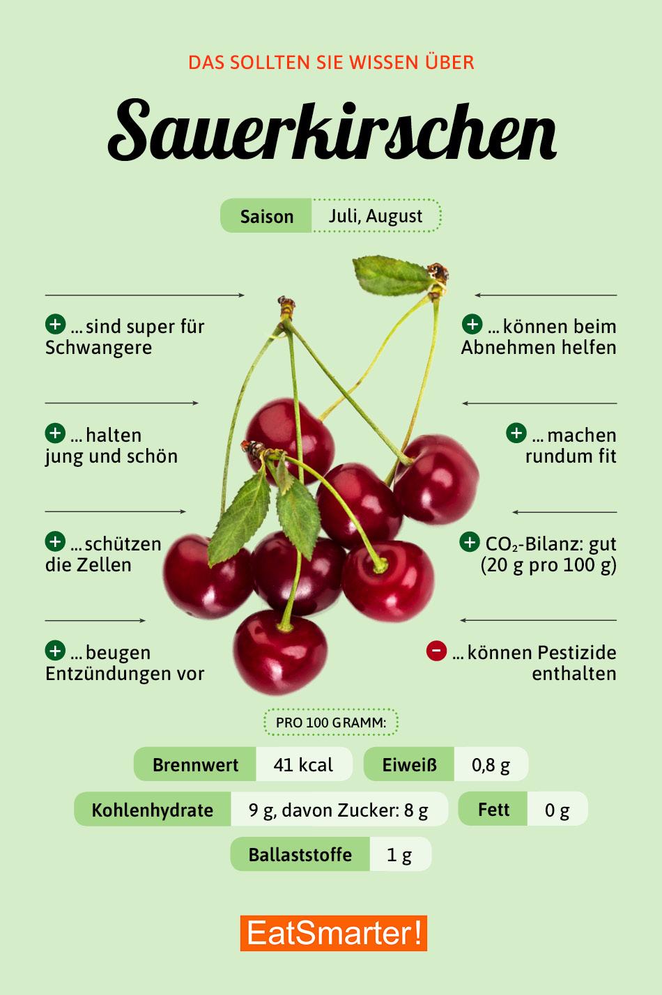 Infografik Sauerkirschen