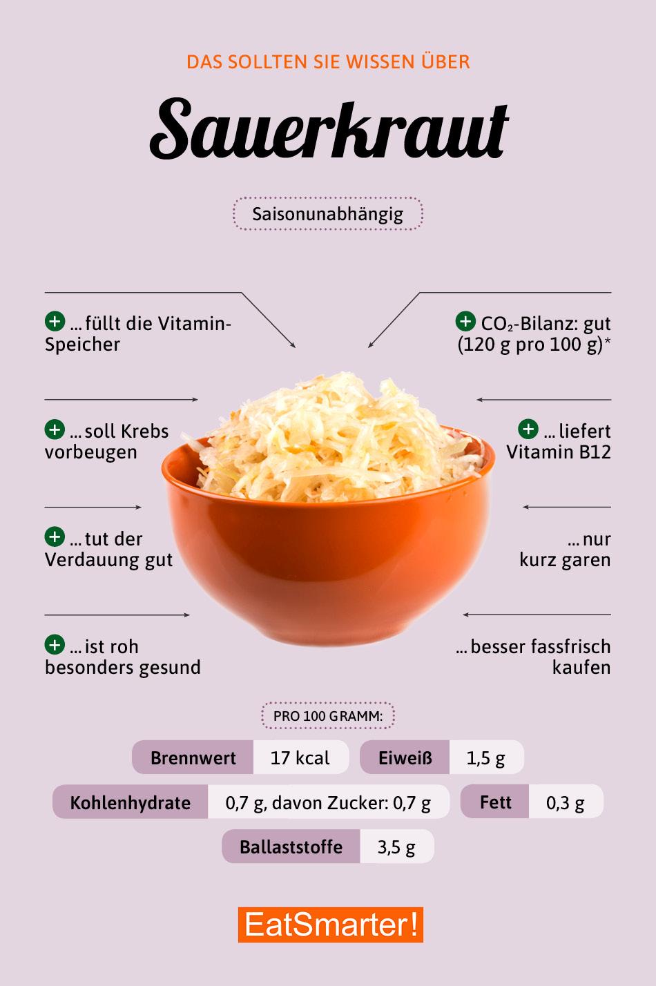 Infografik Sauerkraut