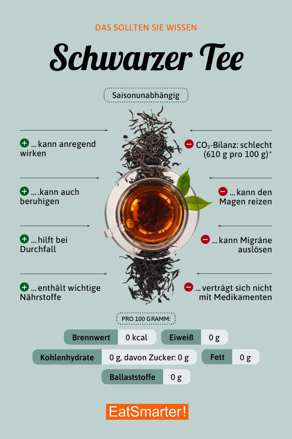 Infografik Schwarzer Tee