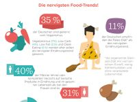 Food Trends: Das nervt die Deutschen am meisten