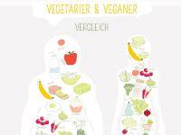 Vegetarier werden: die 10 besten Tipps für Einsteiger