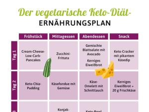 10 Tipps zum Abnehmen ohne Diät Keto