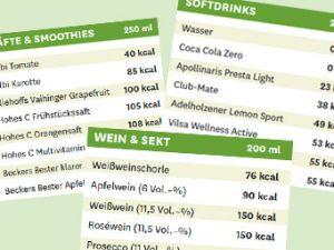 Die große Kalorientabelle Getränke