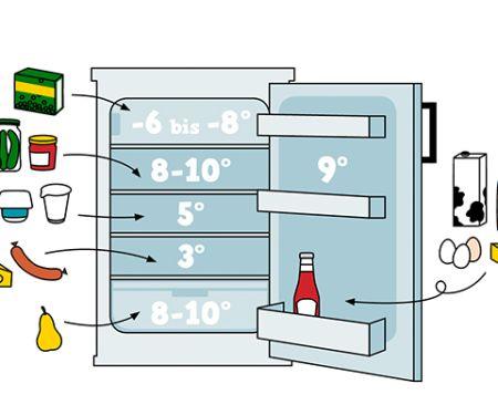 Die richtige Lagerung von Lebensmitteln im Kühlschrank: EAT SMARTER verrät, welche Lebensmittel an welche Stelle gehören.