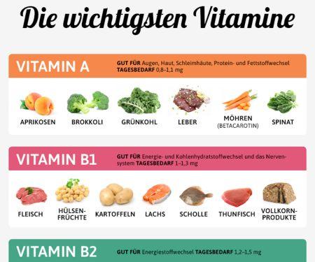 Die wichtigsten Vitamine