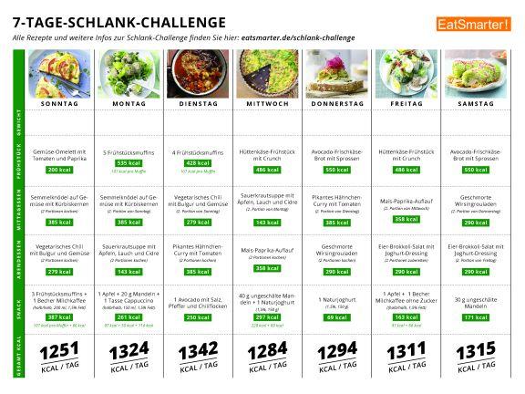 7 tage ernährungsplan abnehmen