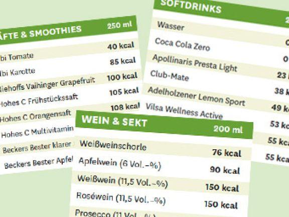 Kalorientabelle Getränke: die versteckten Dickmacher