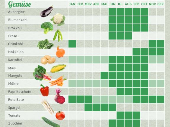 Saisonkalender Für Das Ganze Jahr Eat Smarter