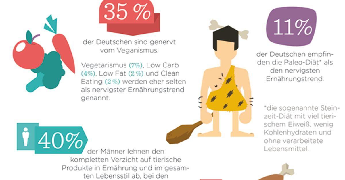Fast Food: Deutsche essen immer ungesünder | EAT SMARTER