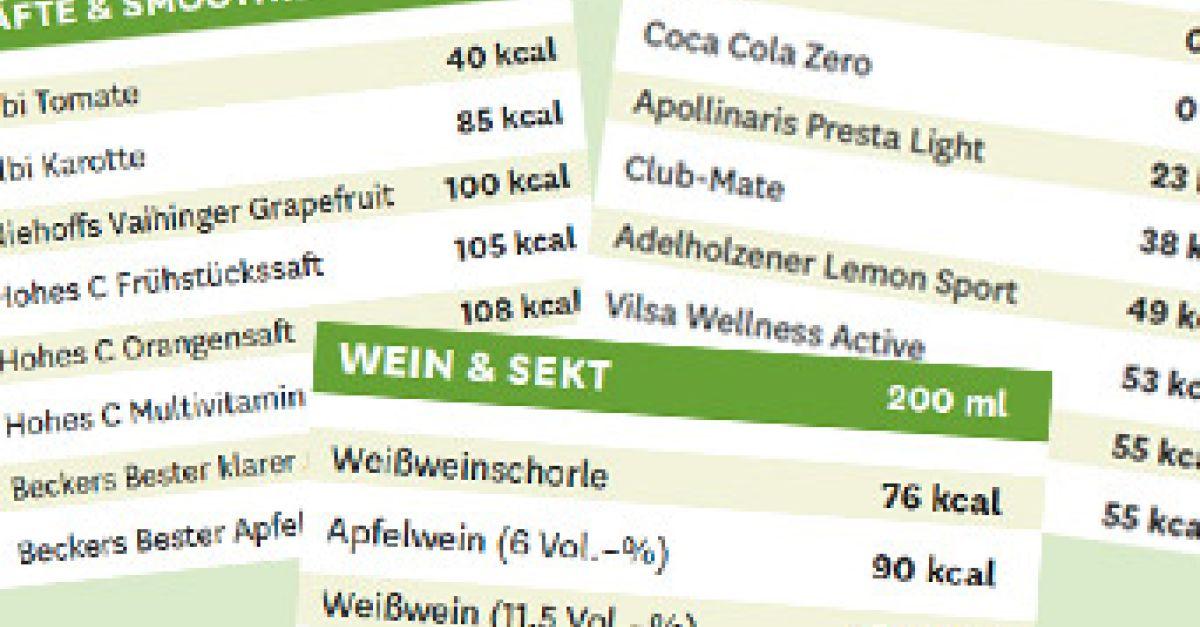 Die große Kalorientabelle Getränke | EAT SMARTER