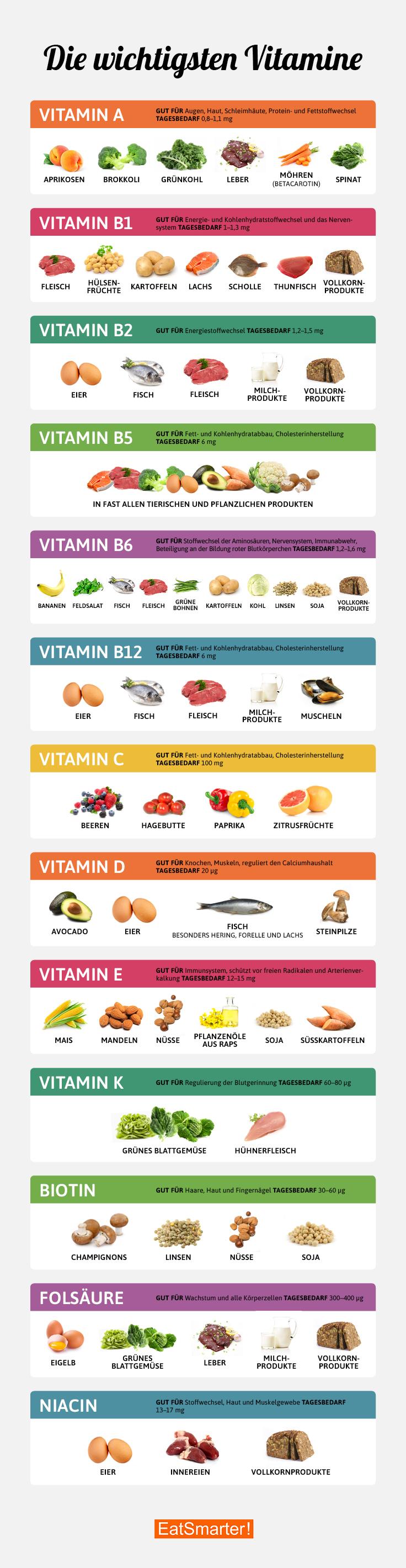 Wichtigste Vitamine