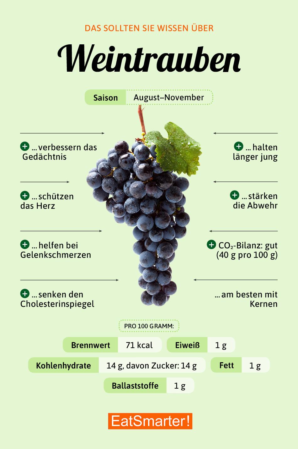 Infografik Weintrauben