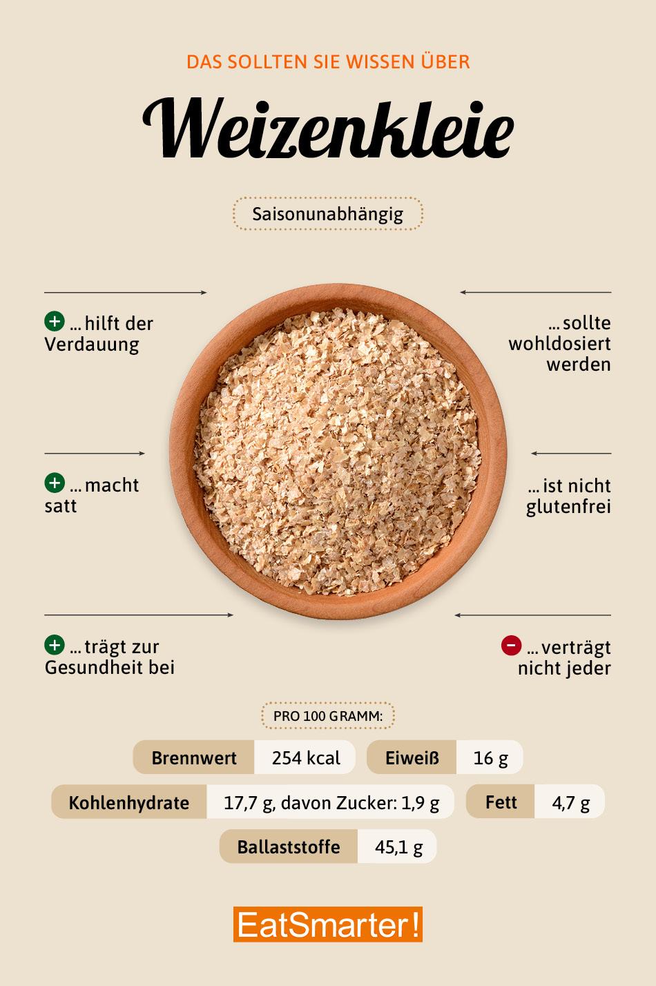 Weizenkleie Warenkunde
