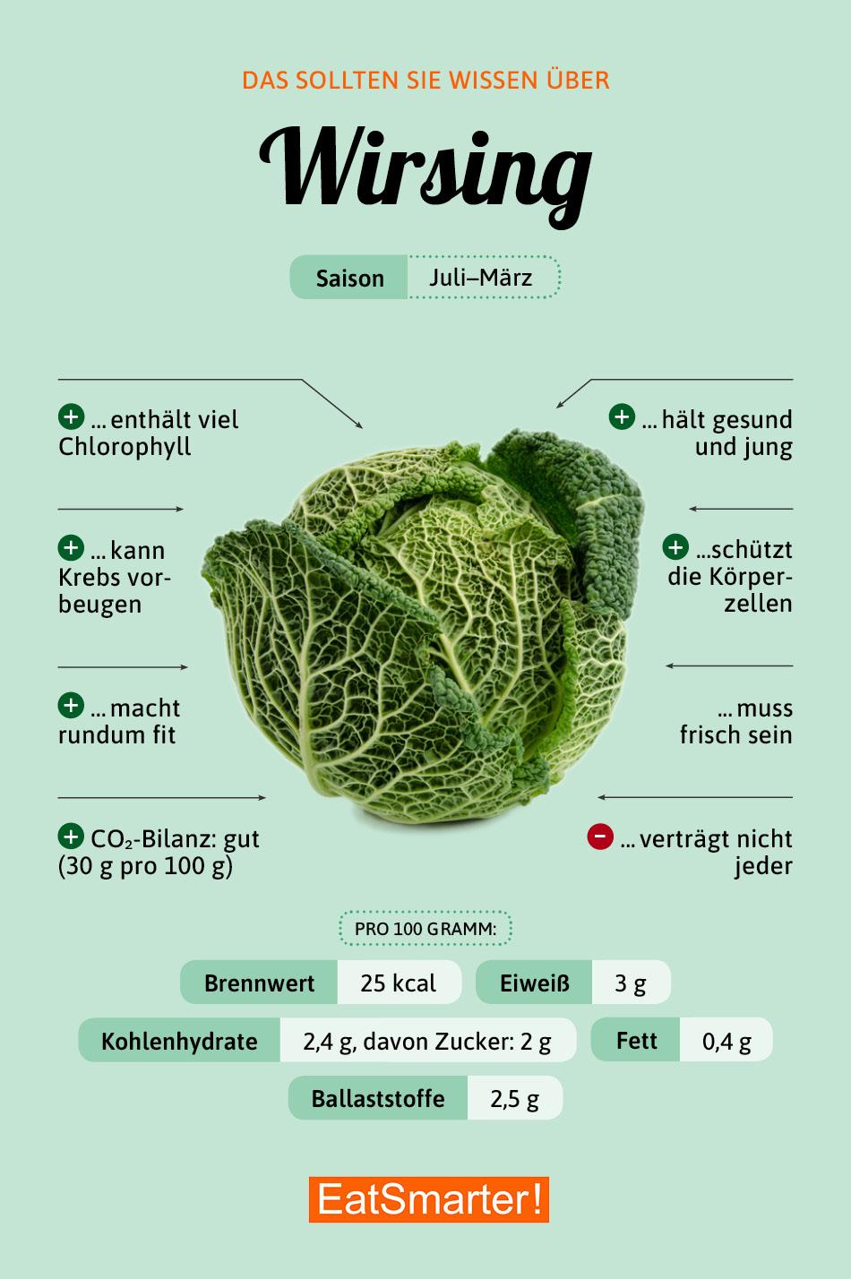 Infografik Wirsing